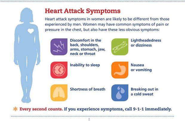 Heart Failure Symptoms in Women